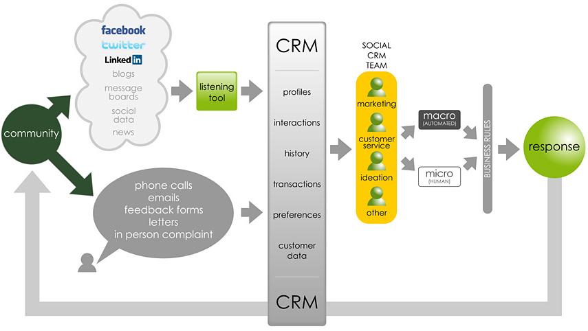 SCRM Process
