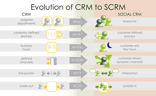 Evolution CRM to Social CRM